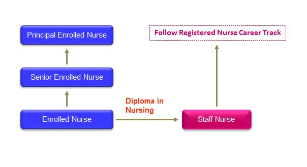 Join SGH as a Nurse
