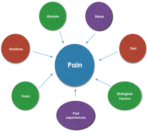 Chronic Pain Management - Physiotherapy